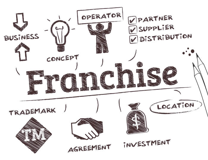 Franchise | Optima Business